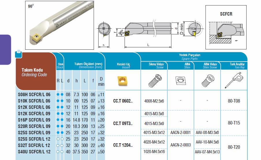 AKKO Bohrstange 91° für WSP CCMT 0602..S10K SCFCL 06